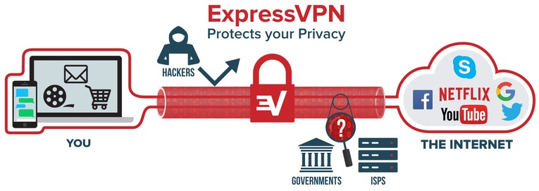 this is how a vpn service can secure our online data