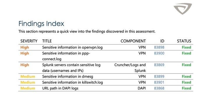 La auditoría de VyprVPN por Leviathan ofrece un análisis completo del servicio de VPN y muestra los seis problemas críticos que el proveedor de VPN tiene que arreglar.